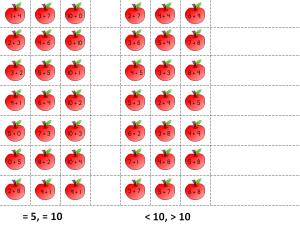 Sumas Addition Apples
